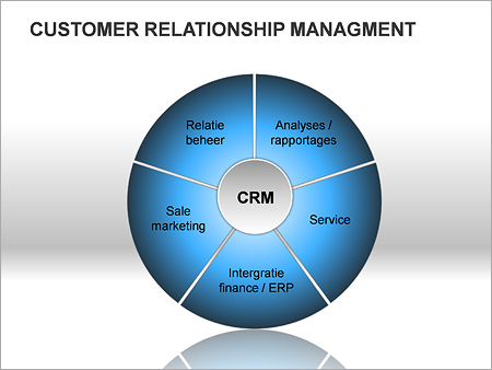 customer relationship management abstract