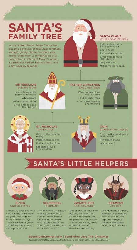 Santa Family Tree