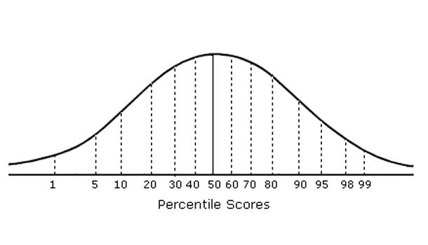 optional essay low gmat scores