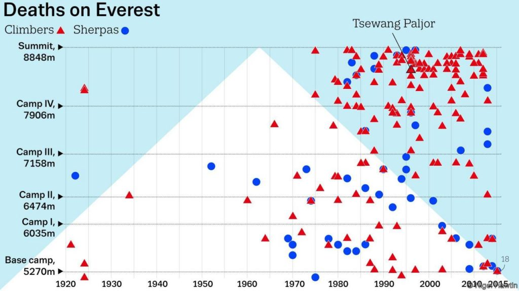 Deaths of Everest 1920 - 2015. Source BBC