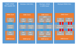 Hyper-V over SMB Multichannel