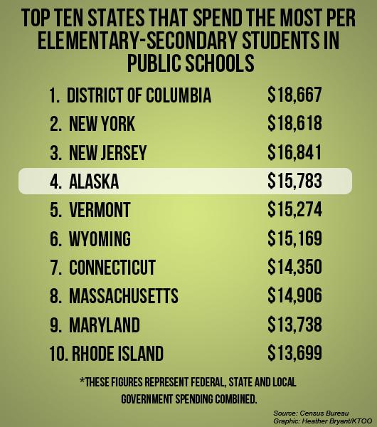 State spending per student in public schools
