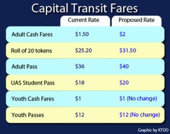 New transit fares