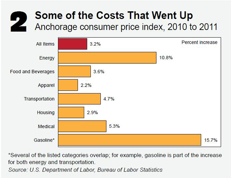 Graph of rising costs on the consumer price index