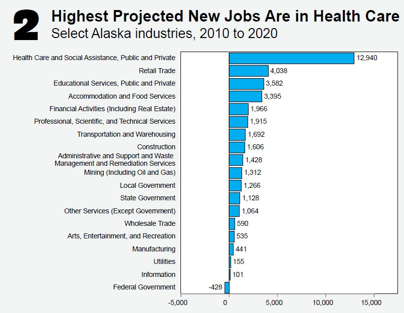 Source: Alaska Department of Labor and Workforce Development, Research and Analysis Section
