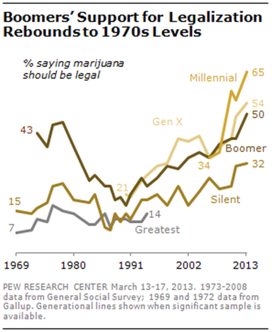 A graph showing support for legalizing marijuana by generational group. Pew