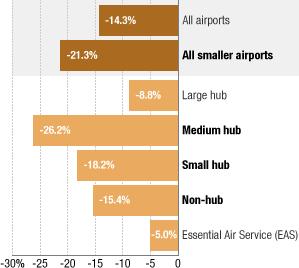 U.S. Airline Departures (2007-2012)