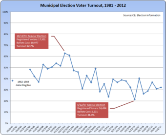 Voter turnout in municipal elections peaked in 1993 at nearly 63 percent, and bottomed out in 2007 at about 21 percent. 
