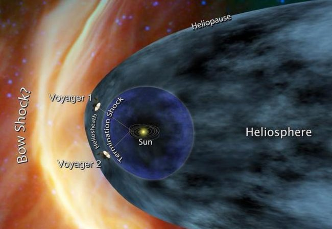 A concept drawing shows NASA's two Voyager spacecraft exploring a turbulent region of space known as the heliosheath. The heliopause marks the boundary between our solar system and interstellar space. NASA