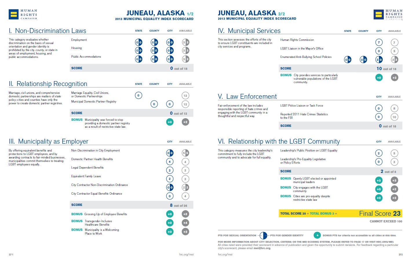 See Juneau's Scorecard.