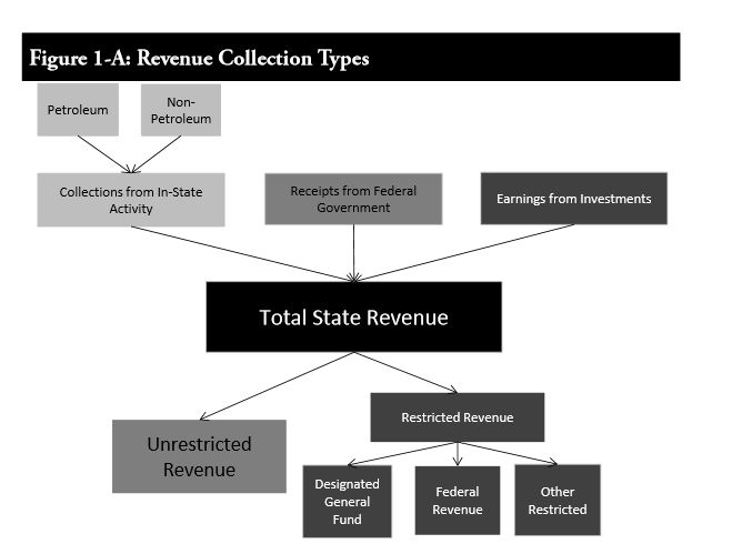 Alaska revenue collection types