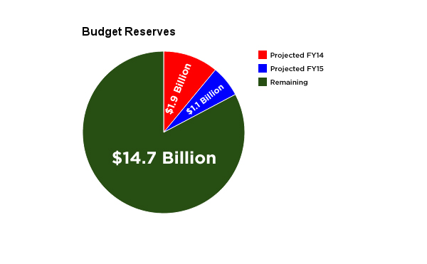 The state is expecting a savings withdrawal of $3 billion over the next two fiscal years.