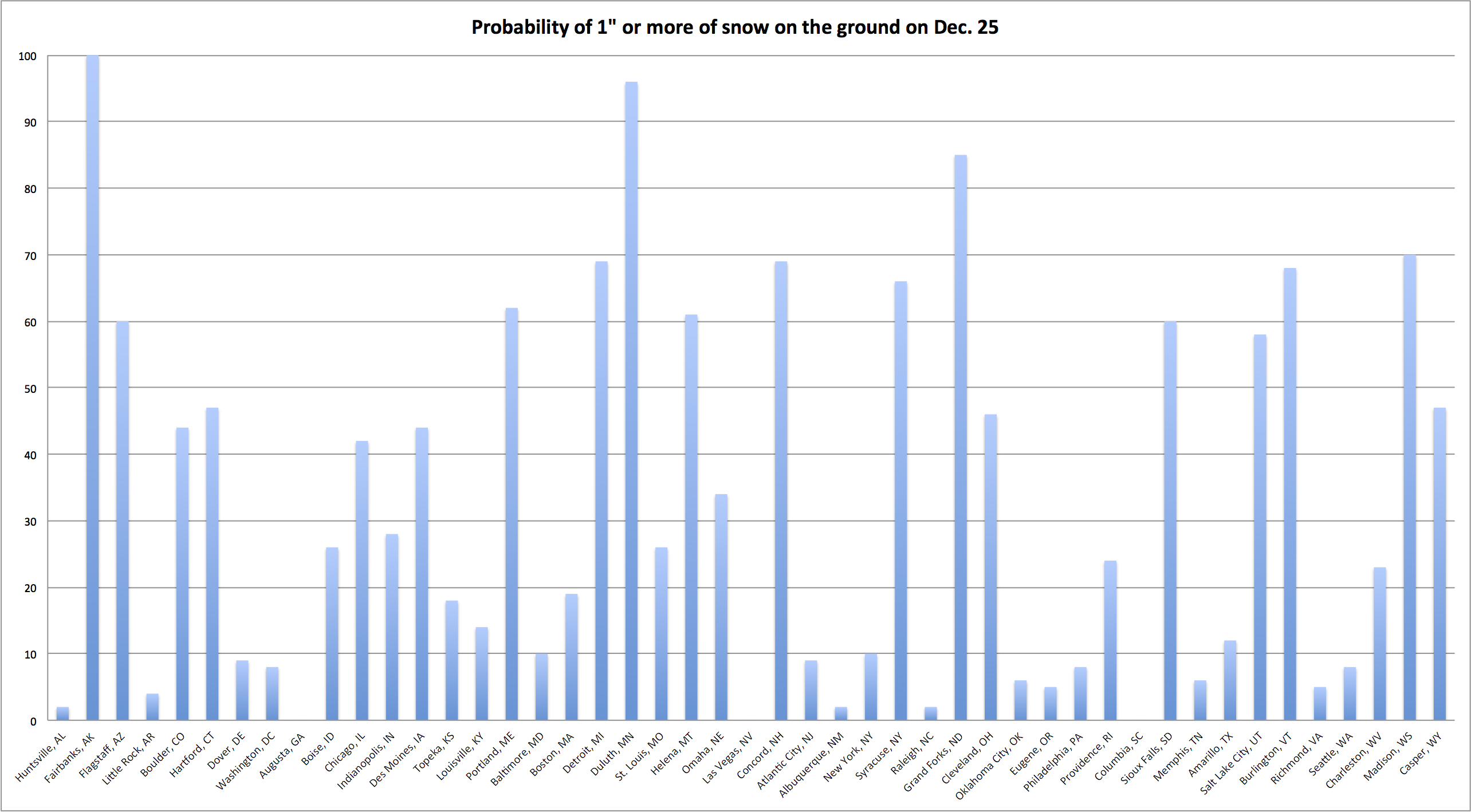 US - Probability of Christmas snow