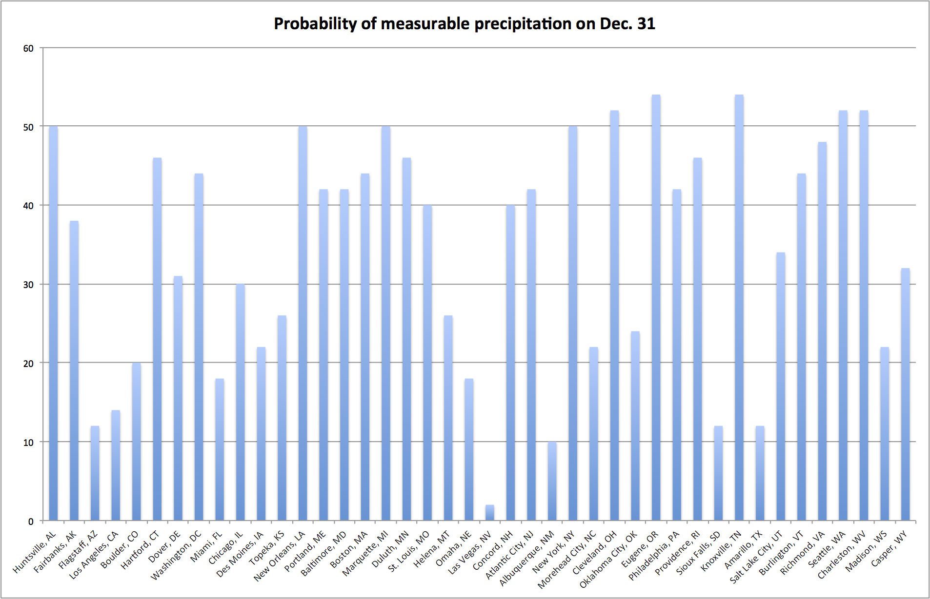 US - Probability of New Year's Eve precip