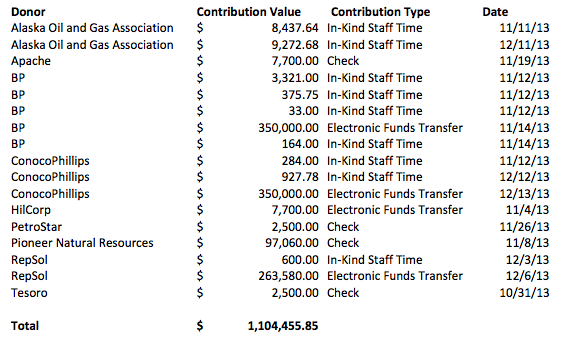 Contributions in excess of $500 that have been reported to APOC as of December 20, 2013.
