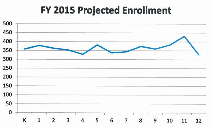 Juneau School District projected enrollment by grade.  The estimate is 4,790 students. Actual  students are counted in October. Graph courtesy Juneau School District.