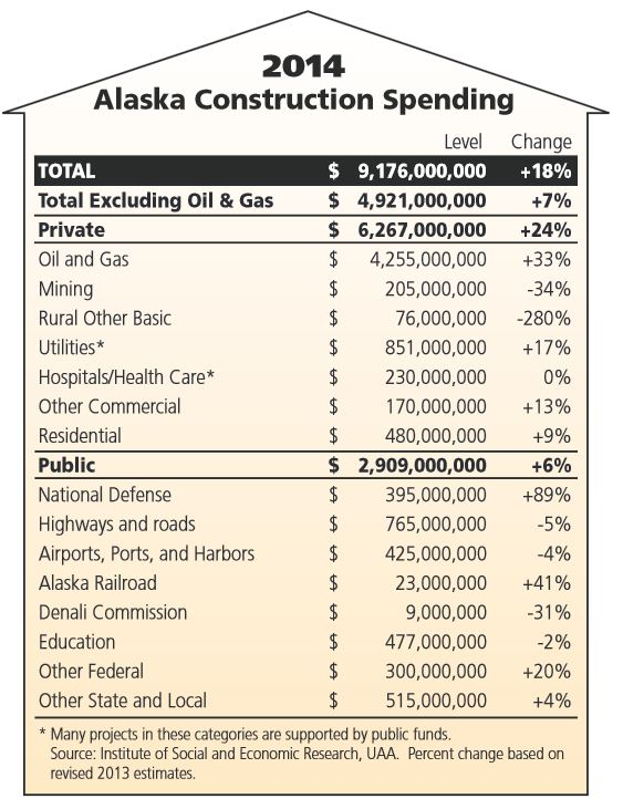 Chart of spending projects from pg. 2 of the report.