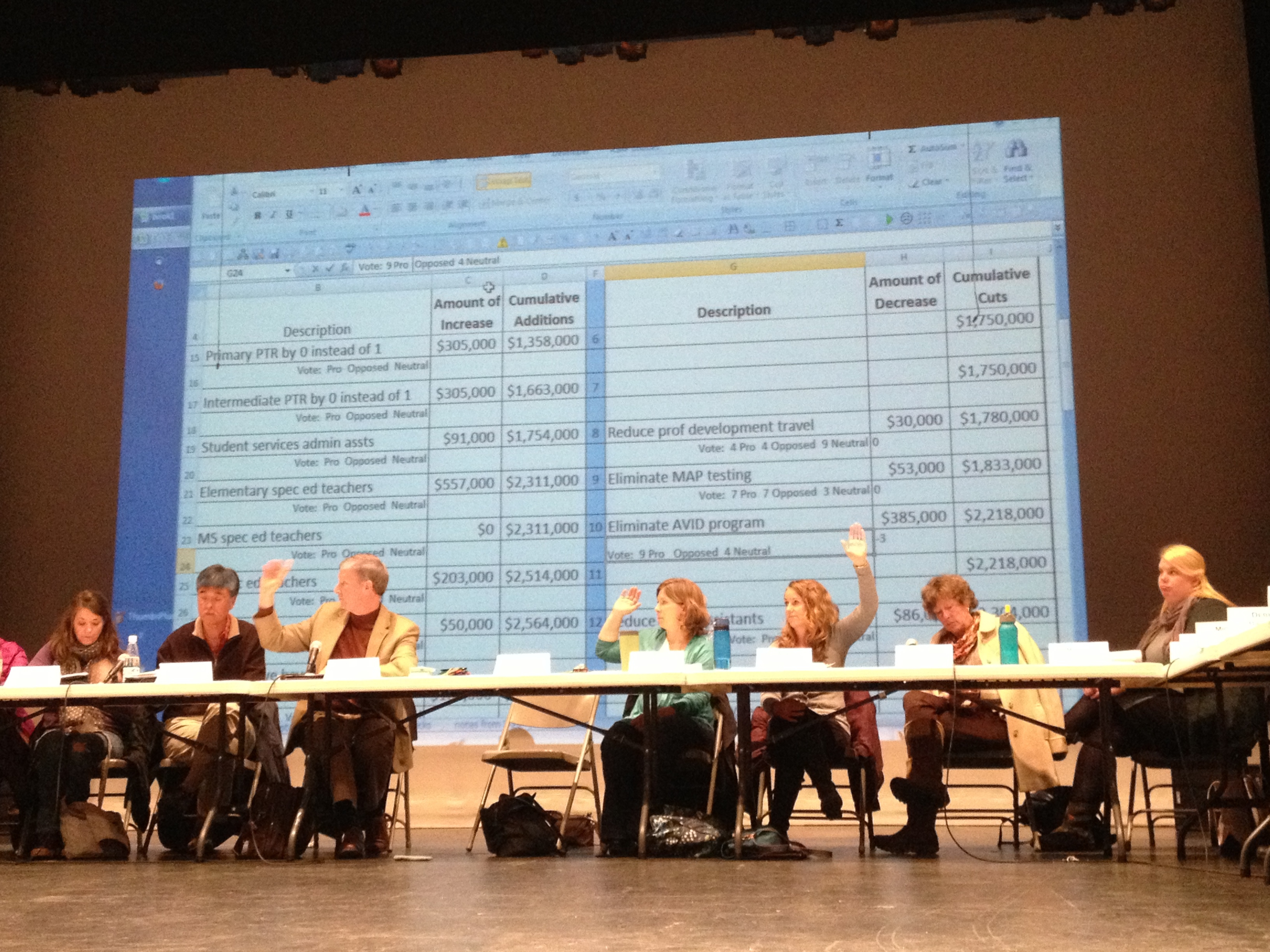 The Juneau School District Budget Committee votes on  priorities during a final meeting, held Tuesday night. (Photo by Lisa Phu/KTOO)