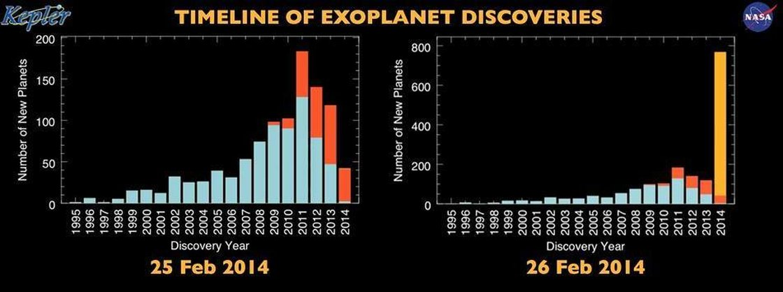 A graphic compares the number of discovered planets as of Tuesday and Wednesday. While the shapes of the two graphs are similar, the one at right has a much larger scale. NASA Ames/SETI/J Rowe