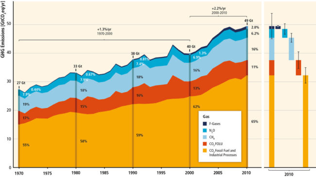 A graphic from the new U.N. report charts human-caused greenhouse gas emissions from 1970-2010. The area on the right breaks down estimates for 2010. U.N. IPCC 2014 Report