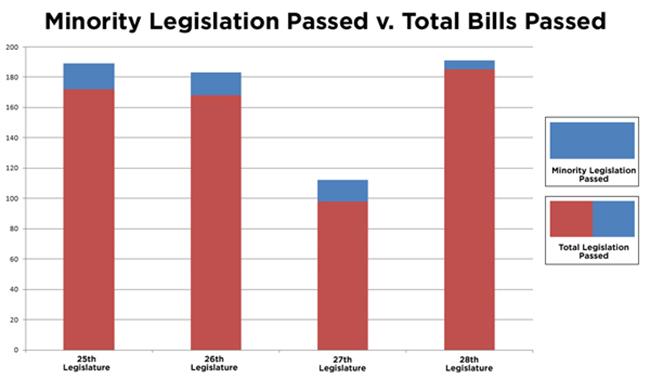 Minority-Legislation-Passed