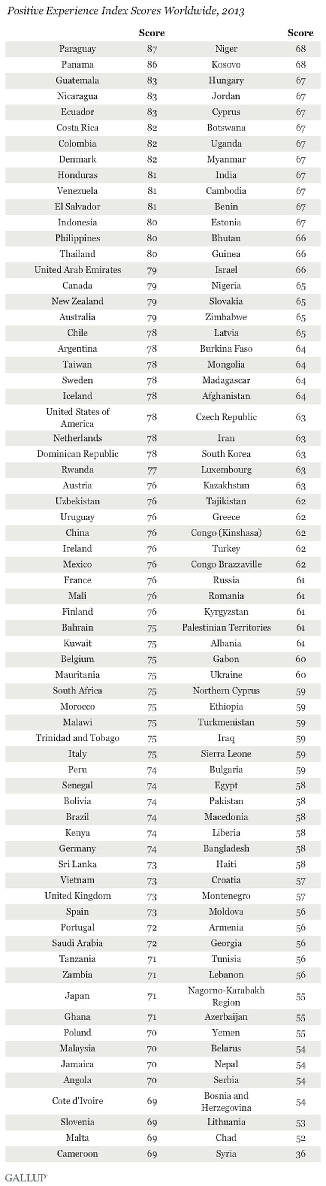 The positive experience index shows the rankings of 138 of the world's countries, according to a recent Gallup poll. Paraguay led the list, with a score of 87; the United States tallied a 78. Gallup