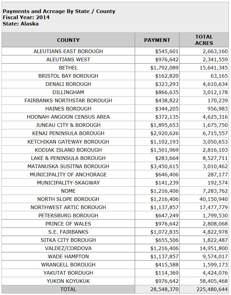 Alaska's Payment-in-lieu of taxes for FY2014 broken down by borough. (Chart courtesy Department of the Interior)