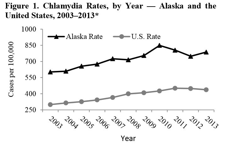 Alaska, with a high rate of STD, was ranked first in the nation for Chlamydia infections in 2013. (Graph courtesy Alaska Department of Epidemiology)