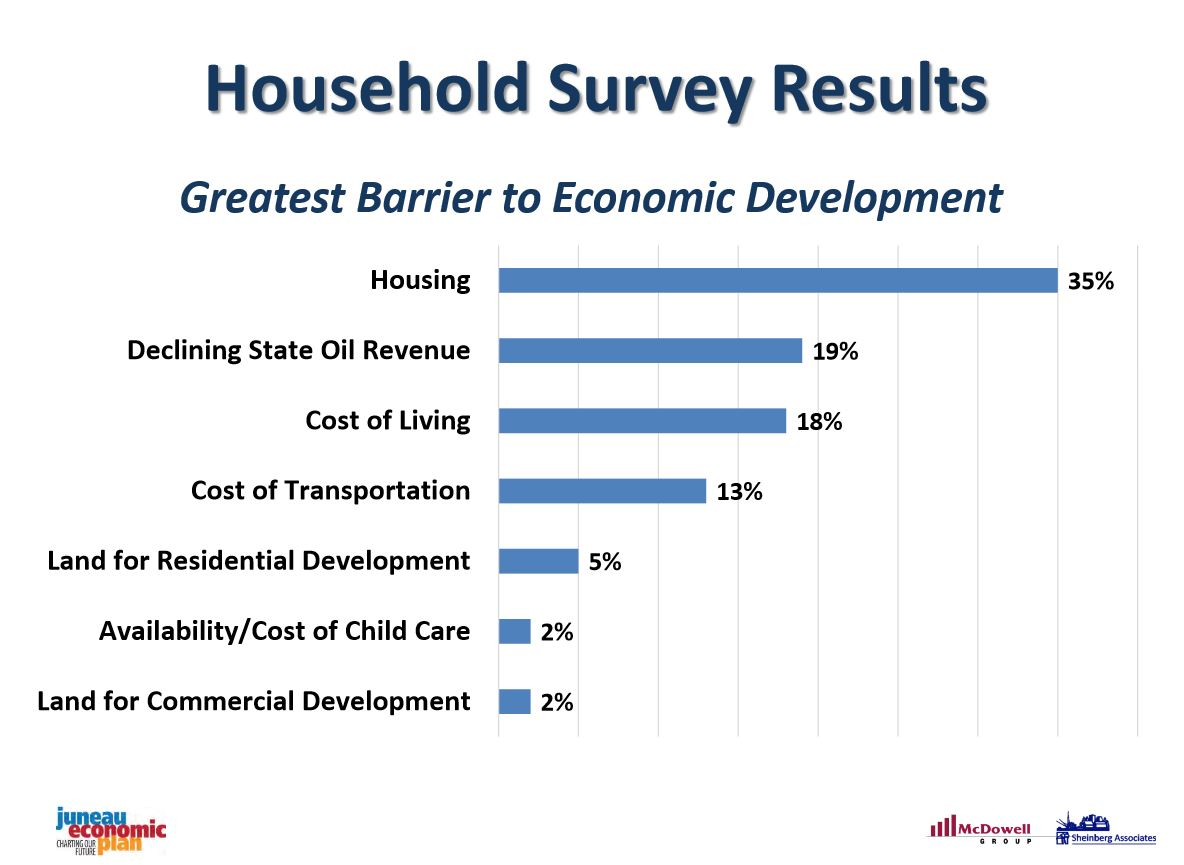 Selected results from a telephone survey conducted by the McDowell Group of Juneau households.