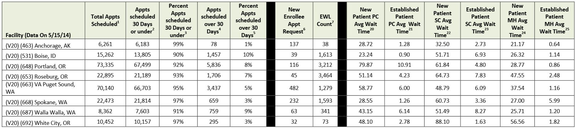 Chart of wait times for VA care for ISN 20. (Chart courtesy U.S. Department of Veteran's Affairs)