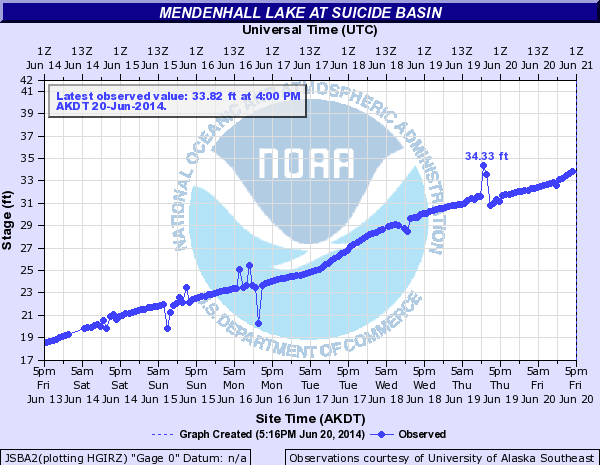 A National Weather Service hydrograph shows a dramatic rise in Suicide Basin water levels over the last week.