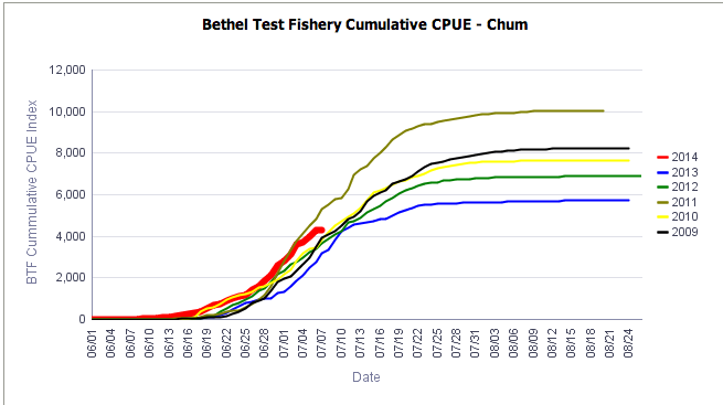 Bethel Test Fishery cumulative chum CPUE. (Chart courtesy Alaska Department of Fish and Game)