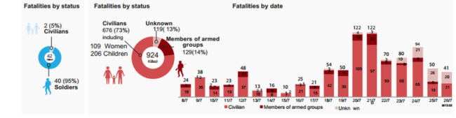 A U.N. graphic showing fatalities in the current conflict in Gaza. U.N.