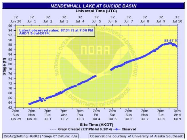 Suicide Basin graph
