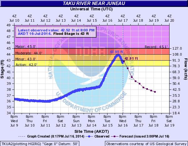 Taku River Hydrograph