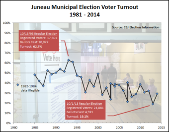 Voter Turnout 1981-2014