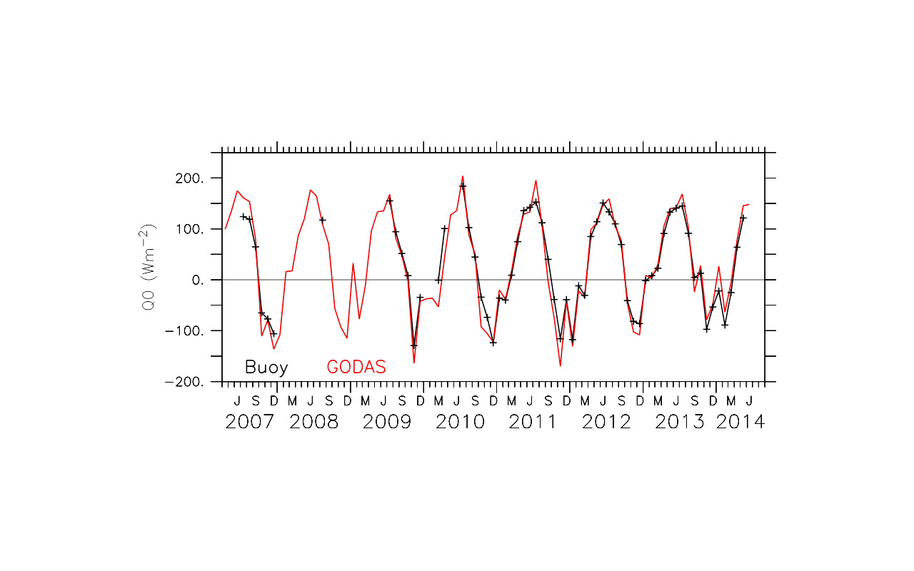 Monthly mean net surface heat fluxes (W m-2) at Station P (50 °N, 145 °W) based on NOAA moored buoy observations (black) and GODAS (red).  (Graphic courtesy of American Geophysical Union)