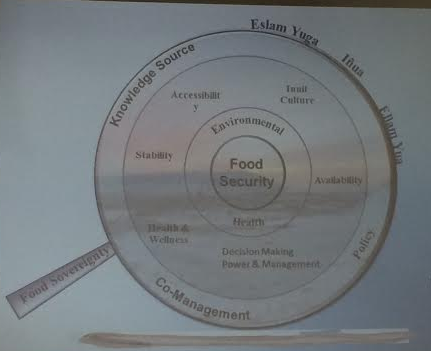 Drum diagram representing what's needed to maintain food security. (Photo by Matthew F. Smith/KNOM)