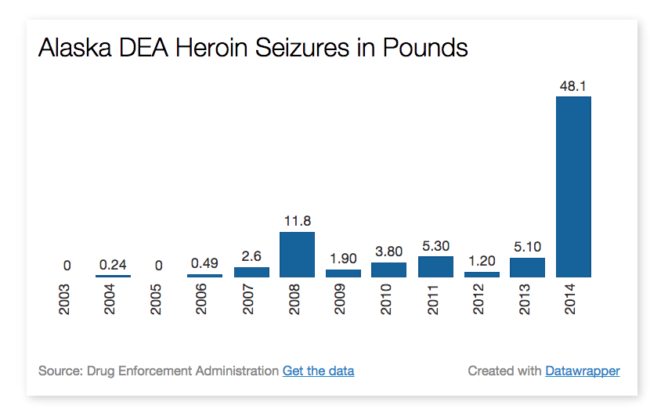 Officials seized nearly 10 times as much heroin in 2014 compared to 2013. (Graphic by Ben Matheson / KYUK)