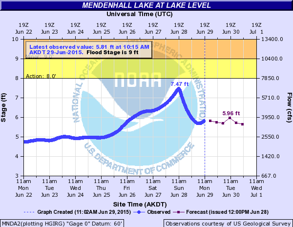 Mendenhall Lake levels at 11:00 a.m. Monday, June 29, 2015. (Courtesy National Weather Service)