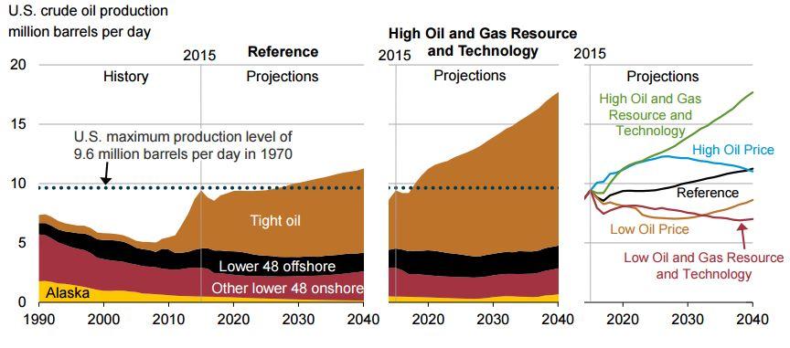 EIA Annual Energy Outlook 2016.