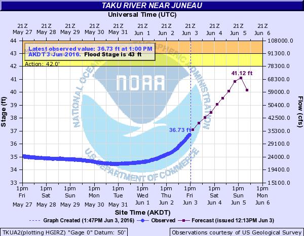 Taku River hydrograph 2016 06 03
