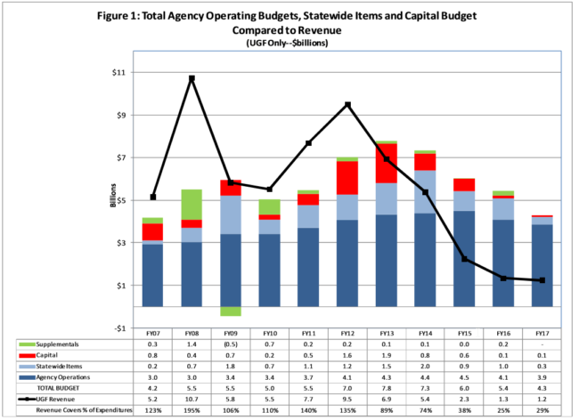 This chart shows state spending and revenue over the past 11 years. It was prepared by the Alaska Division of Legislative Finance.