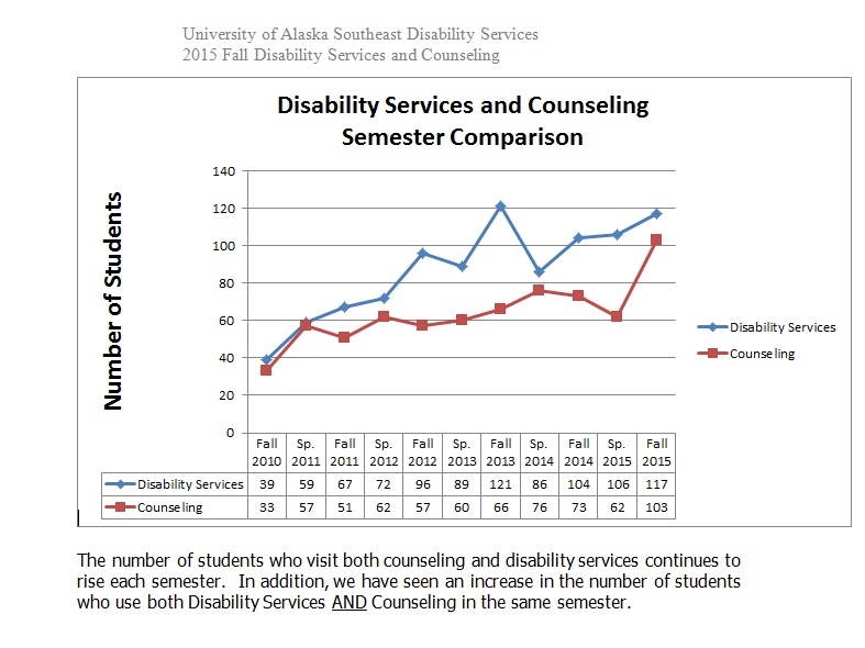 Number of UAS students using disabilities services between 2010 and 2015. UAS officials provided the number of students for 2008-2009 and 2016 separately.