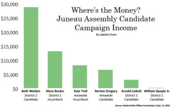 Graph showing the amount of income each candidate's campaign has received during the City and Borough of Juneau Municipal Election. (Illustration by Lakeidra Chavis/ KTOO)