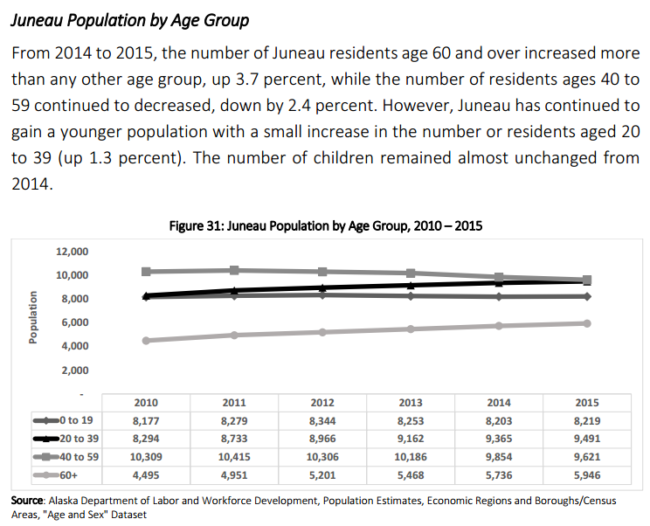The graph shows Juneau's population by age.