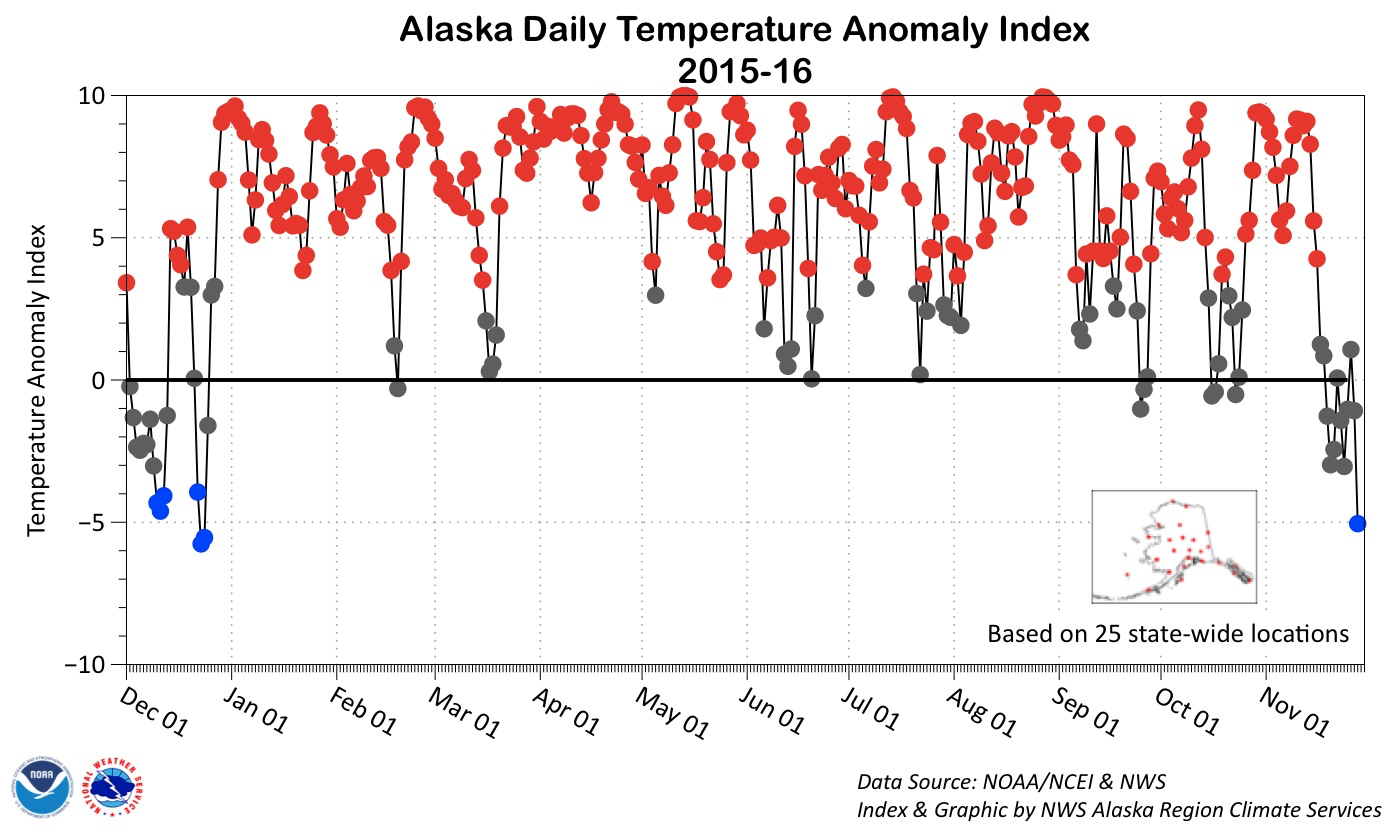 Temperatures in Alaska have spent most of the year in above average territory.
