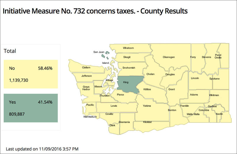 Washington carbon tax I732