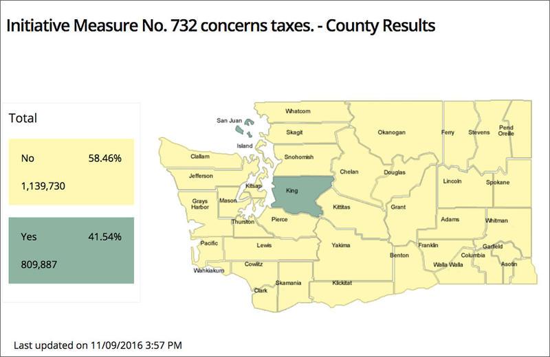 Washington carbon tax I732