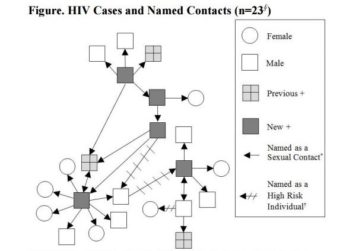 This diagram depicts sexual relationships of HIV-positive and at-risk individuals in one village in Bristol Bay that has seen an outbreak of five new cases of HIV. (Graphic courtesy of Alaska Department of Health and Social Services)